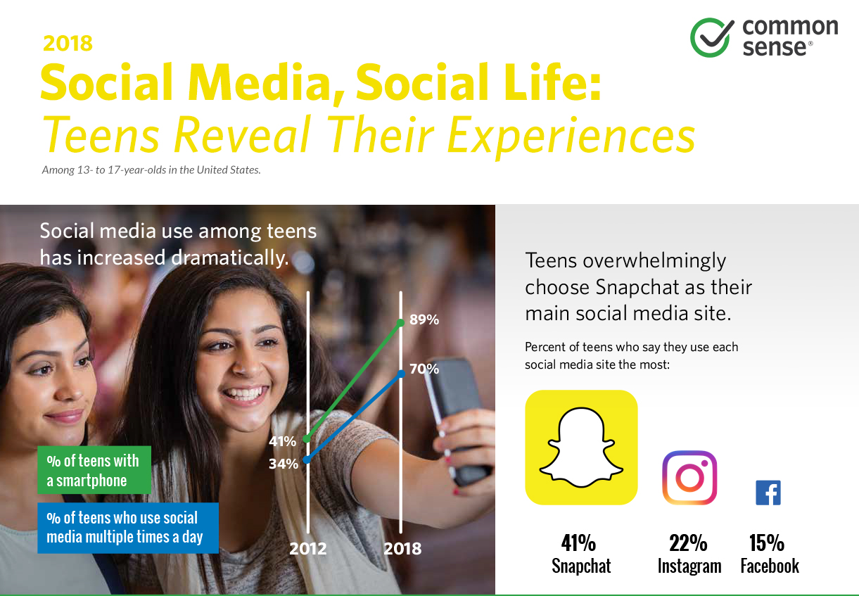 Teens and Social Media Survey Says: It's Complicated