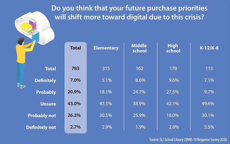Print or Digital: Where School Librarians Expect to Spend | SLJ COVID-19 Survey