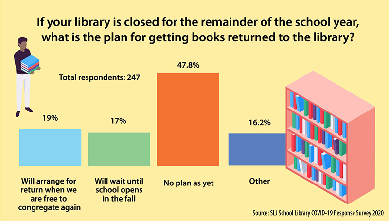 A Plan for Getting Books Returned? We'll Deal With That Later, Say Librarians. | SLJ COVID-19 Survey