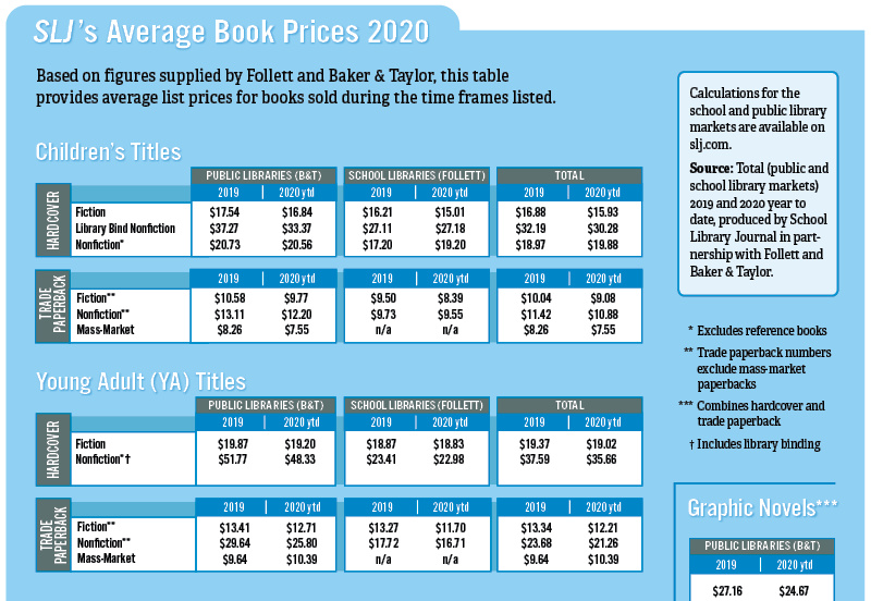 SLJ's Average Book Prices for 2020