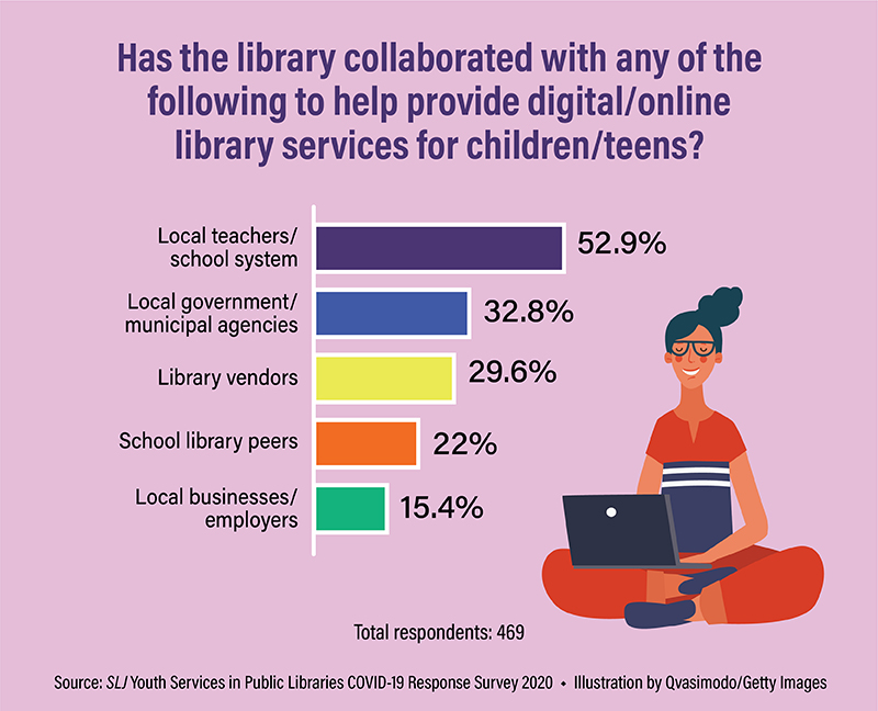 Answering the Crisis, Public Libraries Collaborate with Schools, Other Organizations to Serve Communities | SLJ COVID-19 Survey