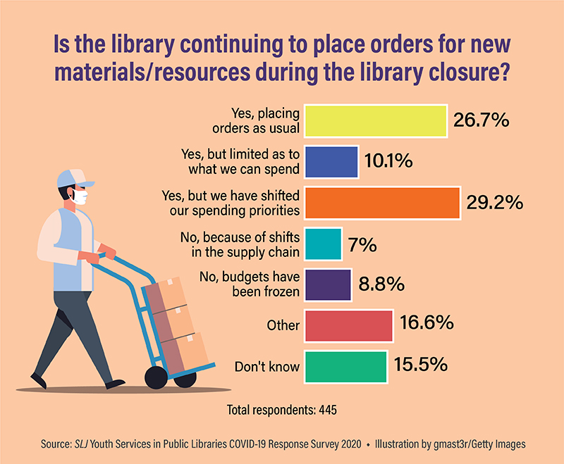 Purchasing in Public Libraries Shifts to Digital, Budget Concerns Impact Ordering | SLJ COVID-19 Survey