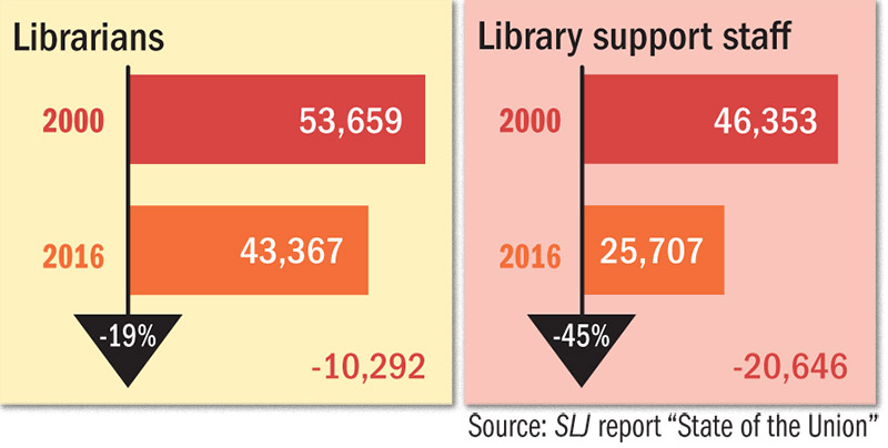School Library Support Staff: A Vital Role, Declining Numbers